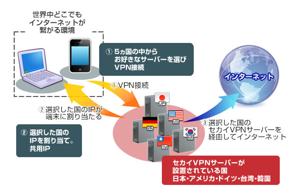 セカイVPNのサービス図解